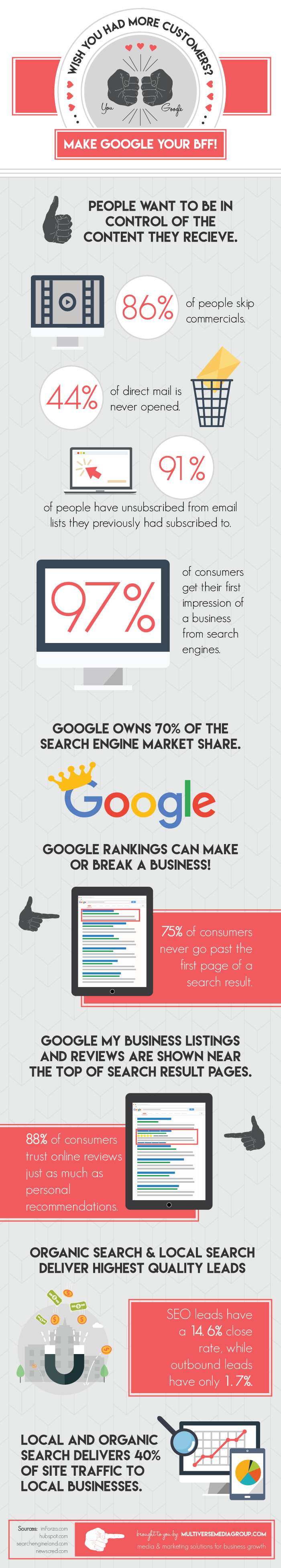 infographic more customers google bff
