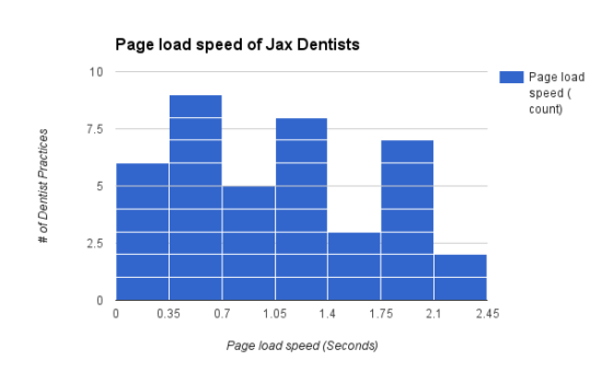 Jacksonville SEO case study Dentist page load speed