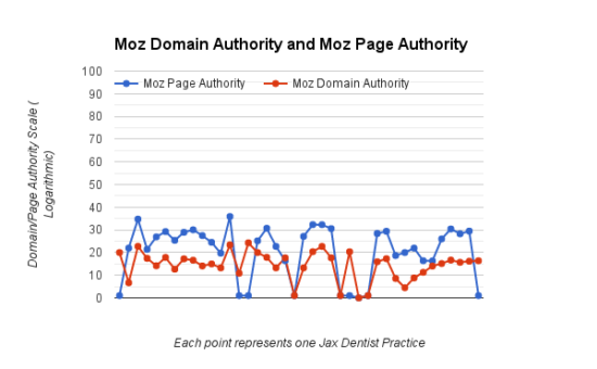 Moz Domain and Page Authority Jax Dentists SEO Case Study