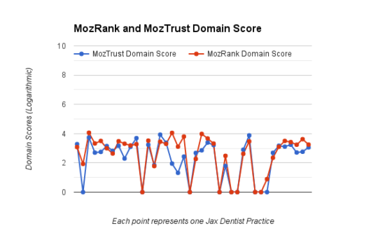 MozRank and MozTrust Domain graph Scores Jax SEO Case Study Dentists