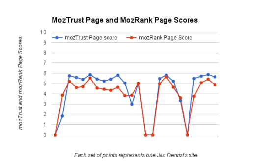 Jacksonville SEO Case Study MozTrust and MozRank