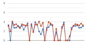 SEO-Case-Study-graph-Jacksonville-Dentists