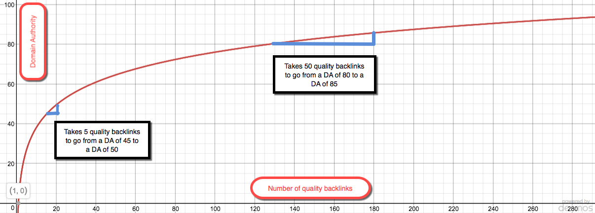 logarithmic scale graph example Jacksonville SEO case study