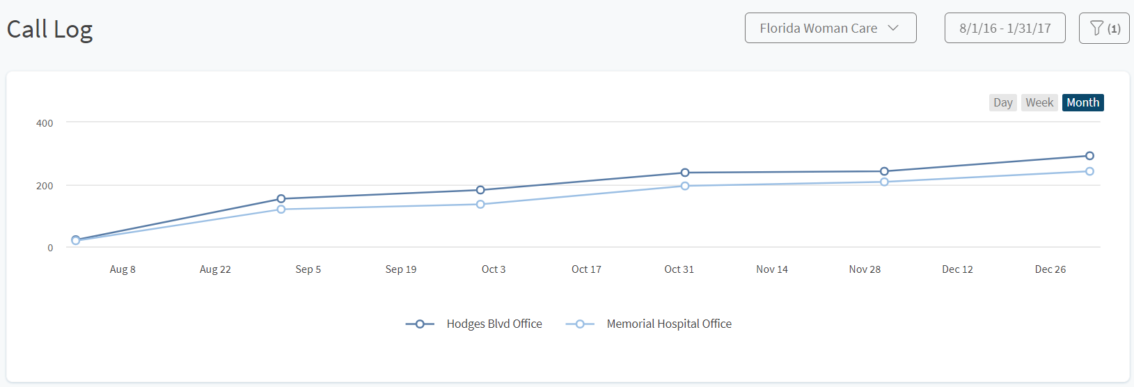 FWC OBGYN case study phone calls by month initial August thru January