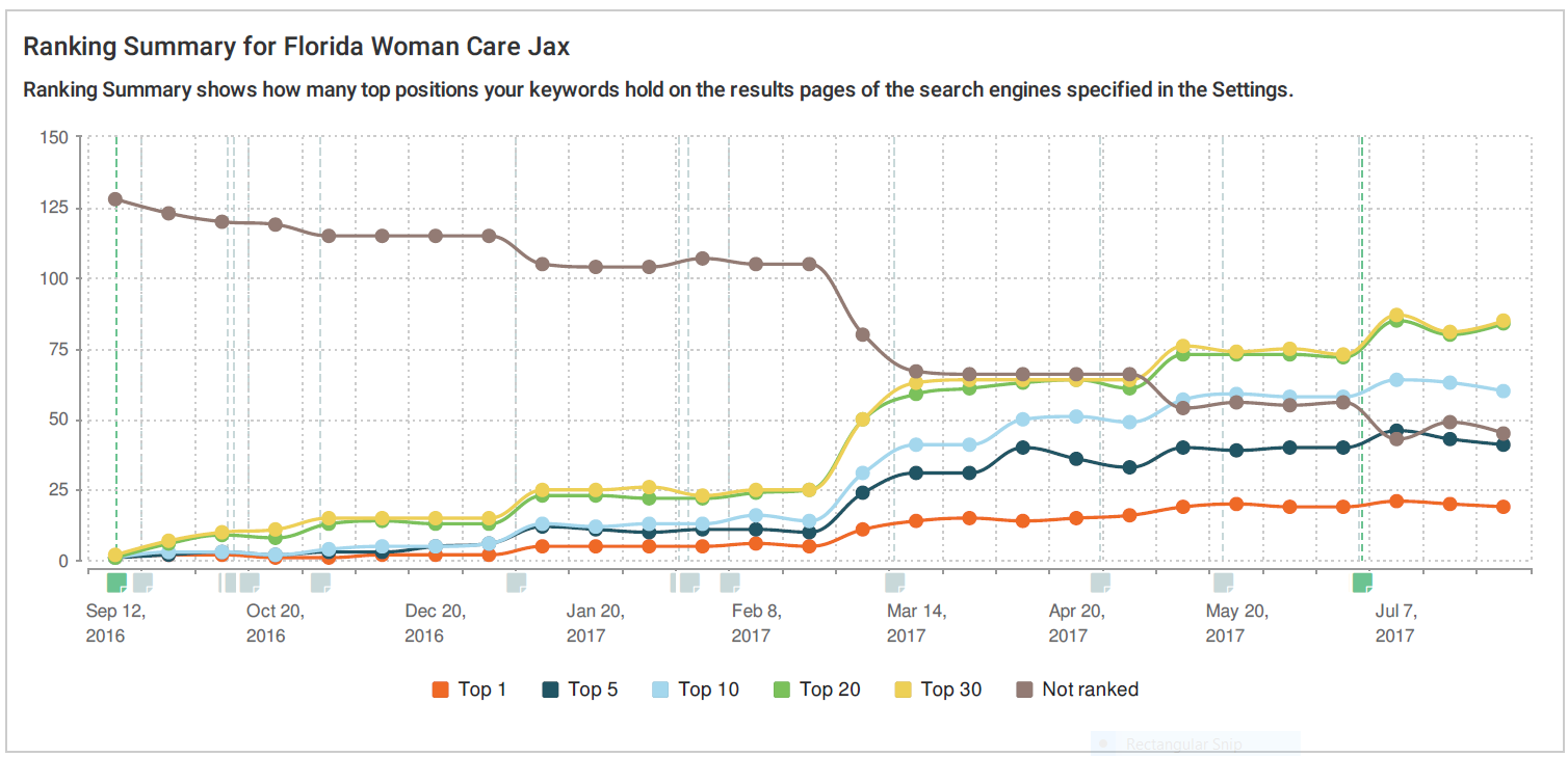 FWC OBGYN case study rankings in search engines over time