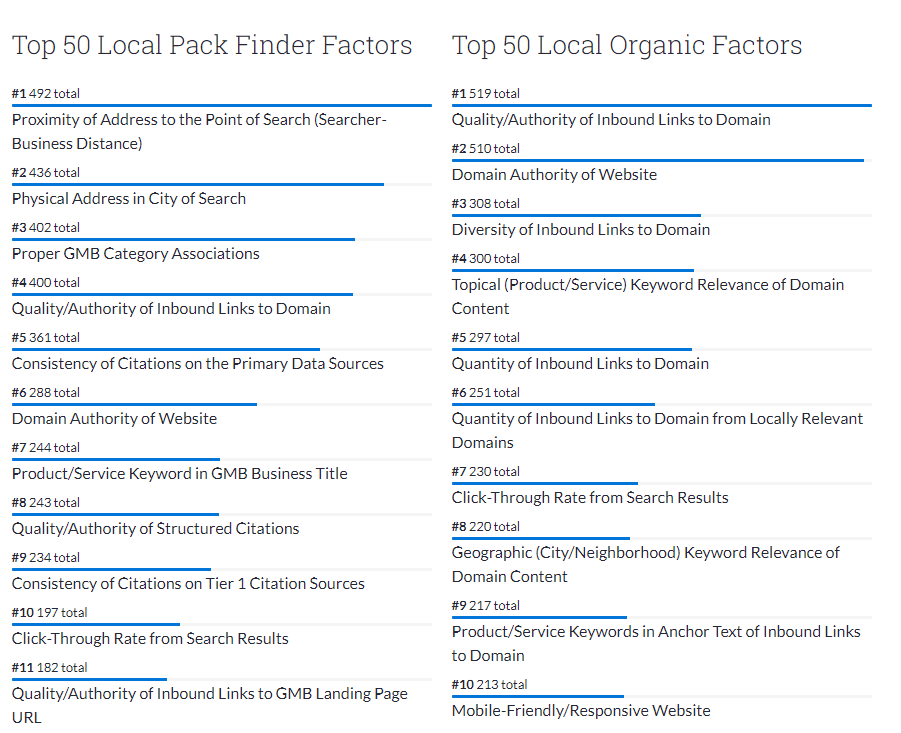 Moz Google local organic search factors and local Google 3 pack top 10