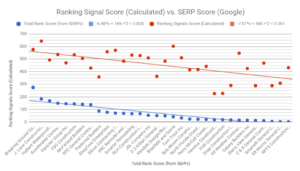 Calculated Ranking Signal Score vs Google SERP score