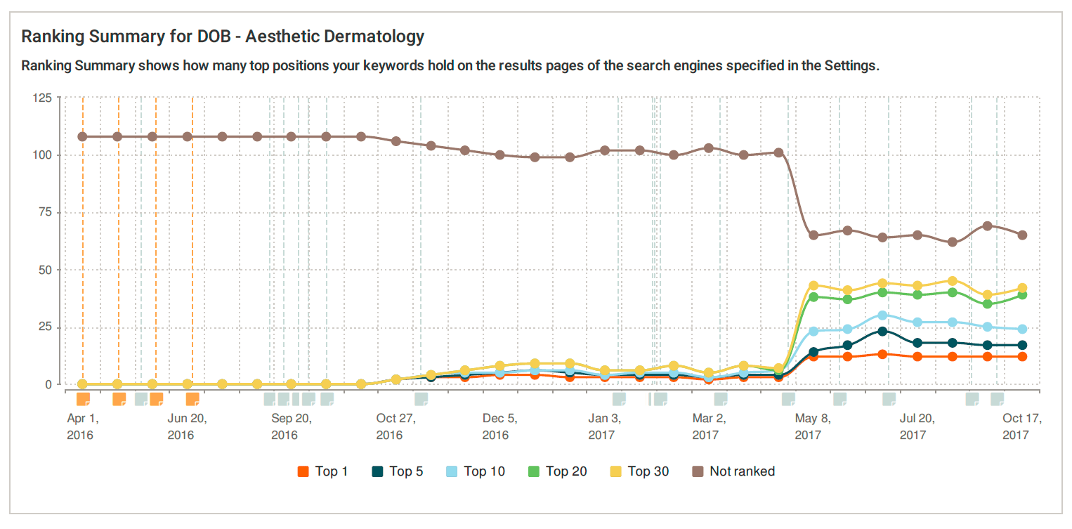 Average SEO ranking report graph for Aesthetic Dermatology
