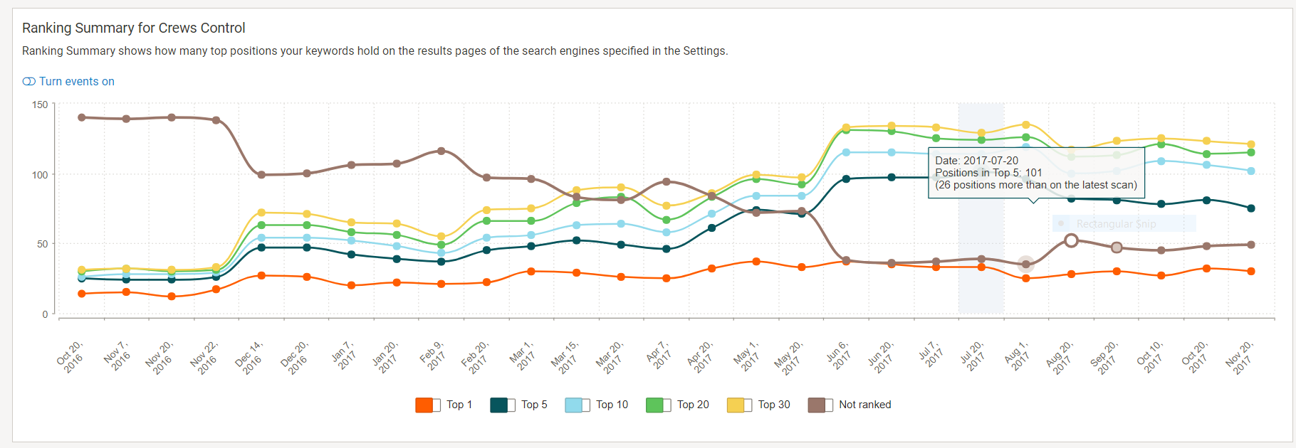 Crews control rankings graph since launch of new website
