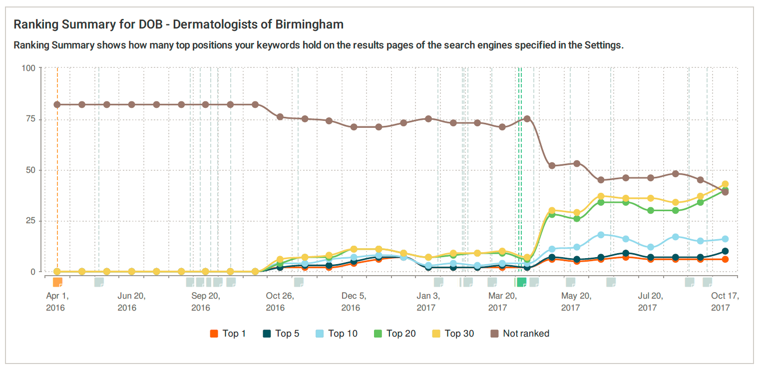 Dermatologists of birmingham local search rankings over time graph