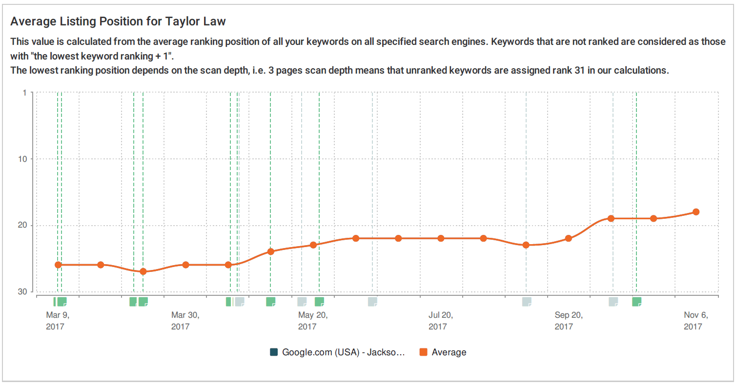 Average ranking position of keywords over time for Jacksonville site