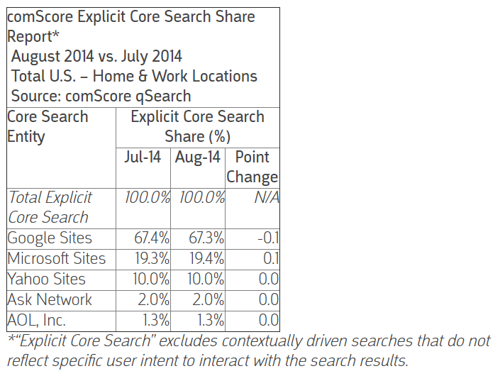 ComScore searches by company Google Bing and Yahoo search