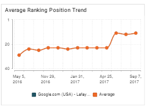 Average ranking position trend after full agile website design buildout of site