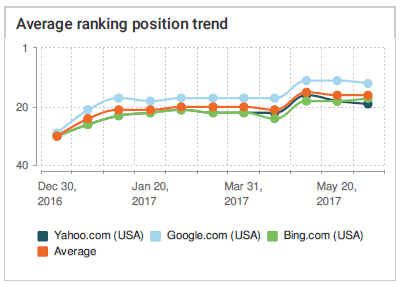 Average ranking position trend for all keywords Exit Technologies January 2017 after new website