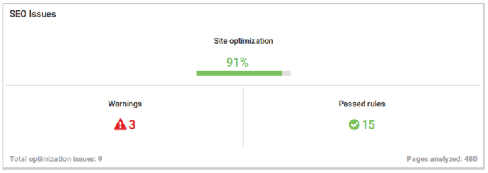 Site Optimization 5 months later Exit SEO Revamp