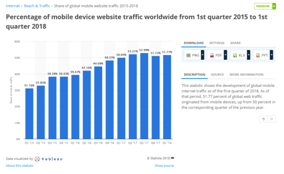 google's mobile first index implemented as phones more popular than desktop worldwide