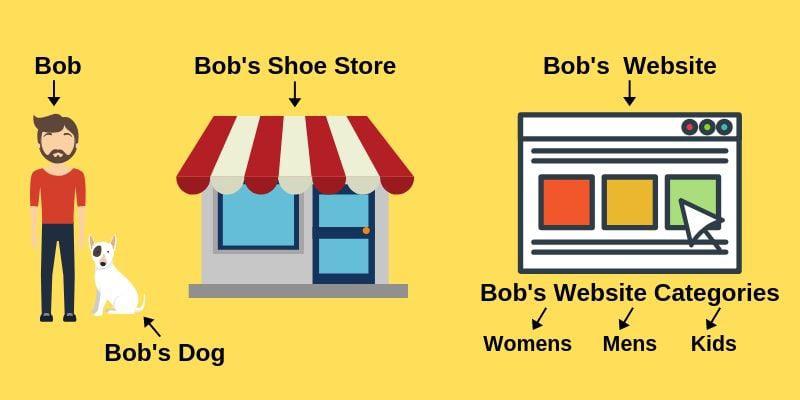 business blog categories