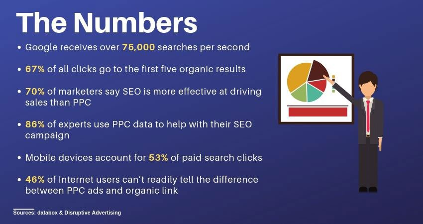 seo and ppc search stats